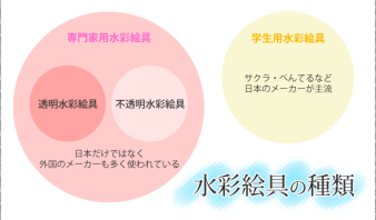 ブログ用水彩の種類